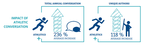 athletics increased a school's total online conversation by 236 percent on average and the number of unique authors for each institution by 118 percent on average.