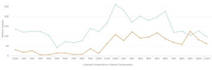 Graph showing mention volume by earned/owned conversation